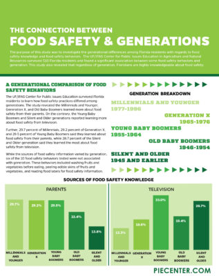 http://www.piecenter.com/wp-content/uploads/2017/05/foodsafety-AND-GENERATIONS_page-1-317x400.jpg