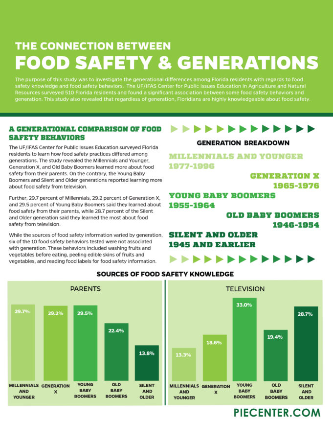 http://www.piecenter.com/wp-content/uploads/2017/05/foodsafety-AND-GENERATIONS_page-1-681x860.jpg